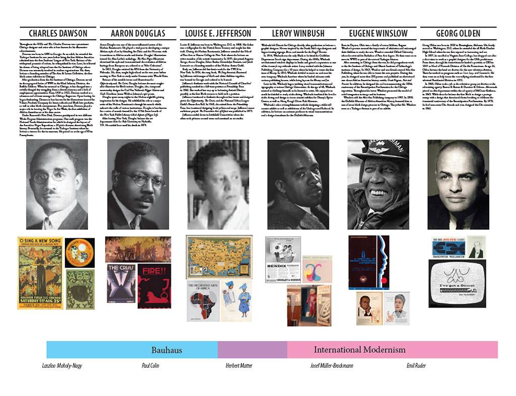 Small version of a timeline created to organize my research on Black American designers with abbreviated biographies juxtaposed to the Euro-American designers during the art movements of their time.